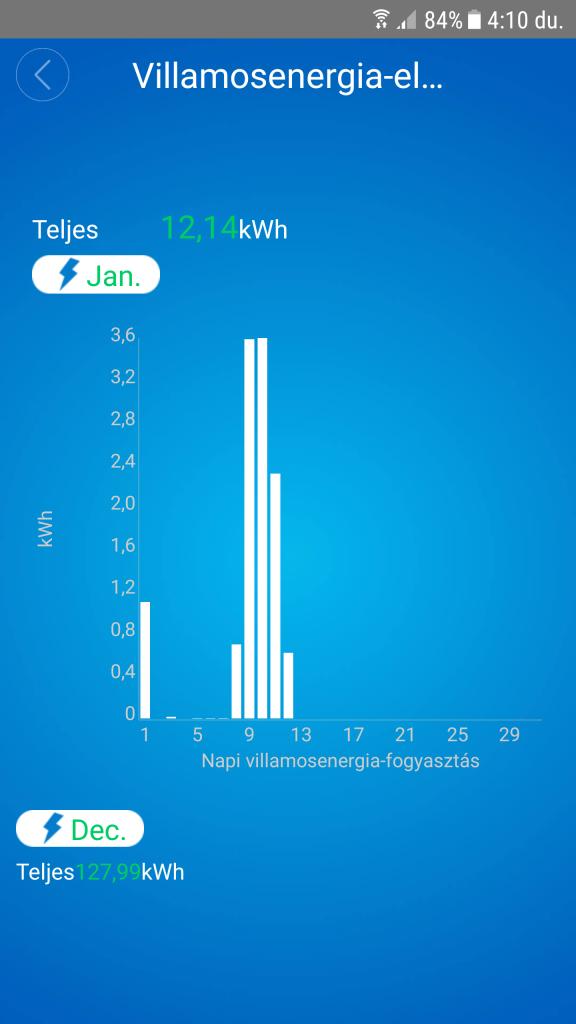elektromos fűtés mérés, infra fűtés ws. inverteres klíma